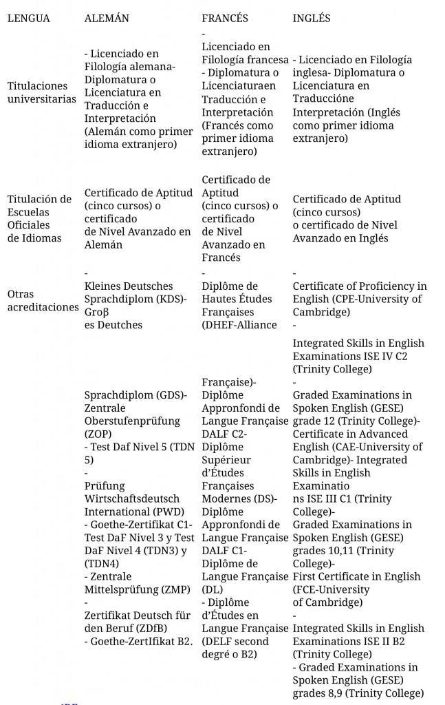 cuadro acreditaciones Fig. 1